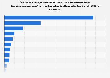 Öffentliche Aufträge: Wert der DL-Aufträge (Anhang IB) nach Bundesländern 2016