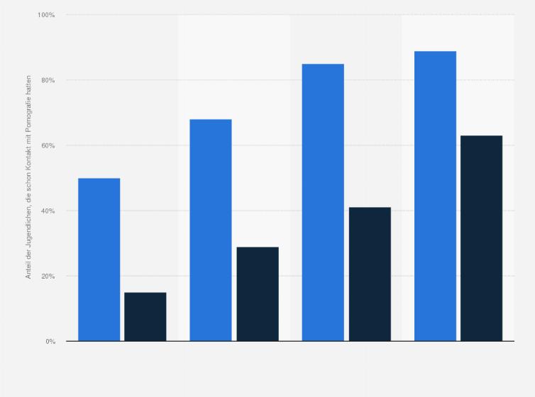 statistik daten studie umfrage umfrage unter jugendlichen in deutschland zum kontakt mit pornografie