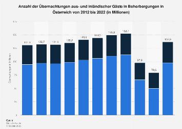 Übernachtungen in Österreich nach in- und ausländischen Gästen bis 2018