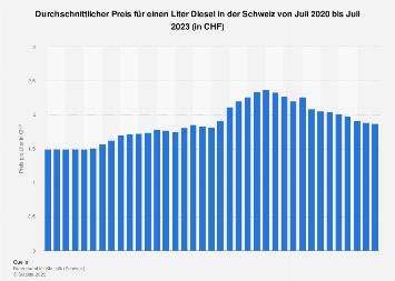 Dieselpreis in der Schweiz nach Monaten bis November 2018