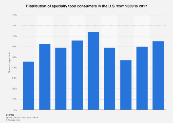 Distribution of U.S. specialty food consumers 2009-2016