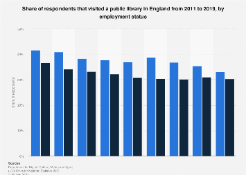 Public library usage in England 2011-2016, by employment status