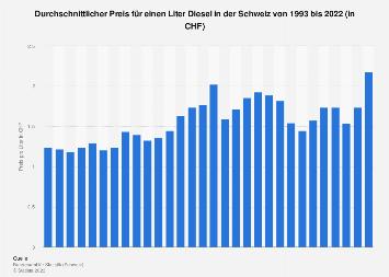 Durchschnittspreis für einen Liter Diesel in der Schweiz bis 2017