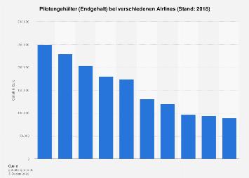 Pilotengehälter bei ausgewählten Airlines 2017