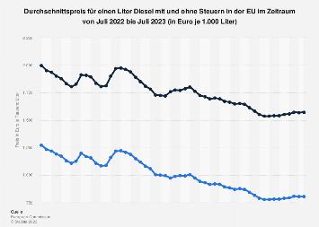 Durchschnittspreis für einen Liter Diesel mit und ohne Steuern in der EU bis 2018