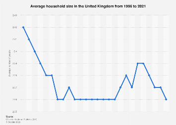 Average household size in the United Kingdom (UK) in 2011, by country