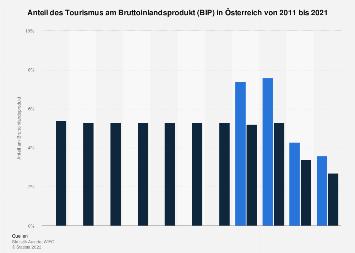 Anteil der Tourismus- und Freizeitwirtschaft in Österreich am BIP bis 2017