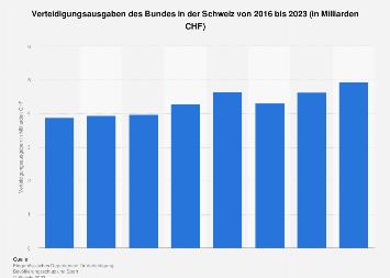 Verteidigungsausgaben des Bundes in der Schweiz bis 2017
