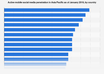 Active mobile social media penetration in Asian countries 2017