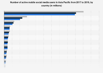 Monthly active mobile social media users in APAC countries 2016-2017