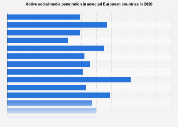 Active social media penetration in European countries 2018