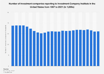 Top investment firms in the united states mir vest vs vmax 1200