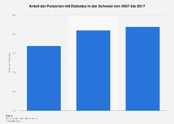 Anteil der Personen mit Diabetes in der Schweiz bis 2017