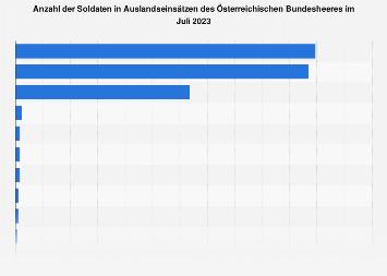 Soldaten in Auslandseinsätzen des Österreichischen Bundesheeres nach Gebiet Dez. 2018