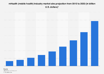 Value of the global mHealth (mobile health) market 2012-2020