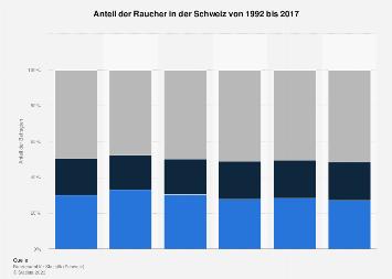 Anteil der Raucher in der Schweiz bis 2017