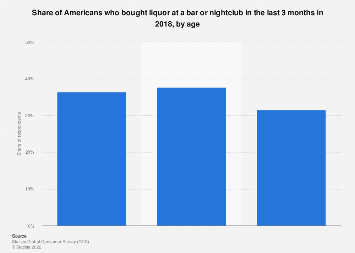 Share of Americans who bought liquor at a bar or nightclub 2018, by age