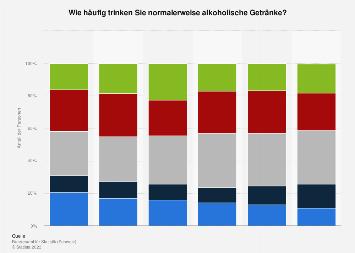 Alkoholkonsum in der Schweiz nach Häufigkeit bis 2017