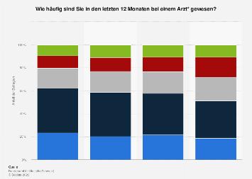 Umfrage zur Häufigkeit von Besuchen bei einem Arzt in der Schweiz bis 2017