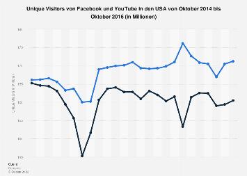 Anzahl der Unique Visitors von Facebook und YouTube in den USA bis Oktober 2016