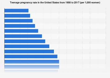 Teenage pregnancy rate in the U.S. 1988-2013