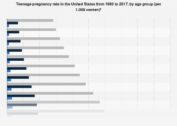 Teenage pregnancy rate in the U.S. by age 1990-2013