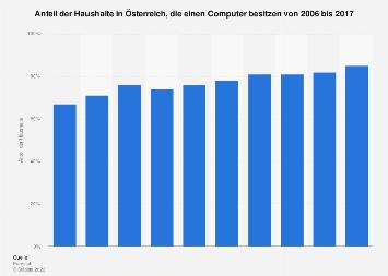 Anteil der Haushalte in Österreich mit Computer bis 2017