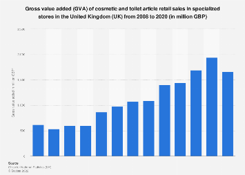 Gross value added (GVA) of cosmetic and toiletry store retail in the UK 2008-2015