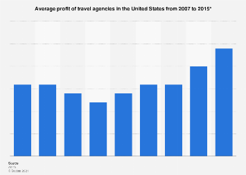 Average profit of travel agencies in the U.S. from 2007 to 2015