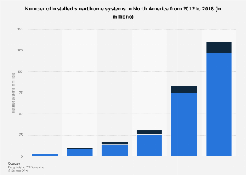 Installed base of smart home systems in North America 2012-2017