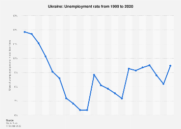 Unemployment rate of Ukraine 2017