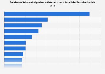 Beliebteste Sehenswürdigkeiten in Österreich nach Besucherzahl 2017