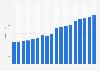 Twitter-Nutzerzahlen für Österreich bis 2017