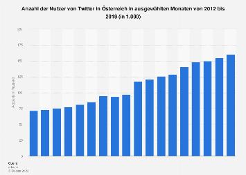 Twitter-Nutzerzahlen für Österreich bis 2016