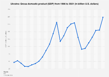 Gross domestic product (GDP) of Ukraine 2022