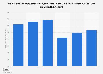 Revenue of beauty salons in the U.S., 2012-2017
