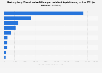 Börsenwert digitaler Zahlungsmittel im September 2019