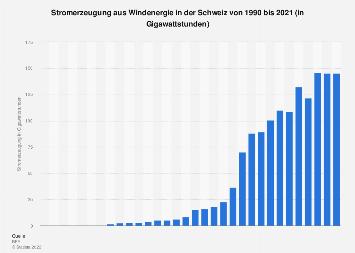 Stromerzeugung aus Windenergie in der Schweiz bis 2017