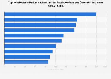 Beliebteste Marken bei Facebook nach Anzahl der Fans in Österreich 2019