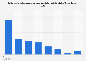 Social media platforms used by travel agents in the U.S. in 2016