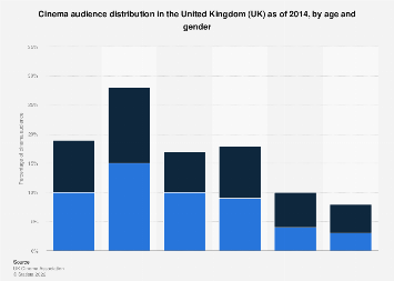 Cinema audience profile in the United Kingdom (UK) as of 2014, by age and gender