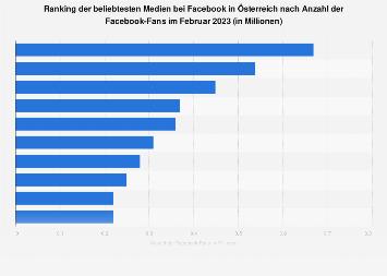 Beliebteste Medien bei Facebook in Österreich nach Anzahl der Fans 2018