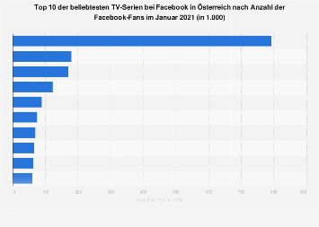 Beliebteste TV-Serien bei Facebook in Österreich nach Anzahl der Fans 2018