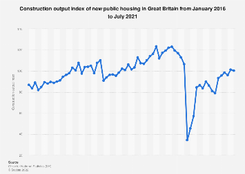 New public housing: monthly construction output index in Great Britain (GB) 2015-2018
