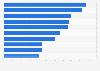 Beliebteste Prominente bei Facebook in Österreich nach Anzahl der Fans 2019
