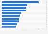Beliebteste Gesellschaftsseiten bei Facebook in Österreich nach Anzahl der Fans 2019