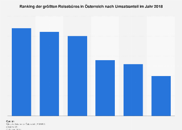 Ranking der größten Reisebüros in Österreich nach Umsatzanteil 2017