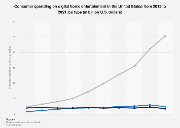 U.S. consumer spending on digital home entertainment 2012-2016, by type