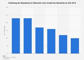 Verteilung der Reisebüros in Österreich nach Anzahl der Standorte 2017