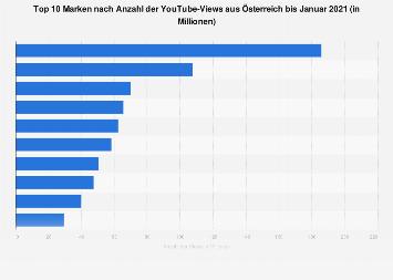 Beliebteste Marken bei YouTube nach Anzahl der Views in Österreich 2018